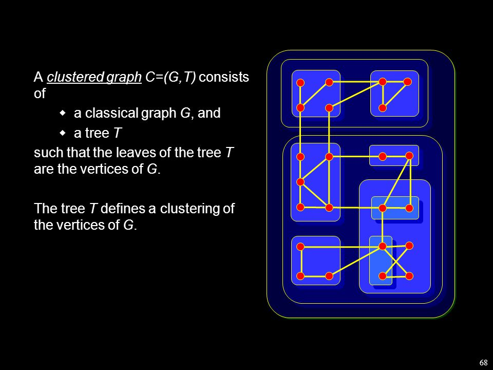 68 A clustered graph C=(G,T) consists of  a classical graph G, and  a tree T such that the leaves of the tree T are the vertices of G.
