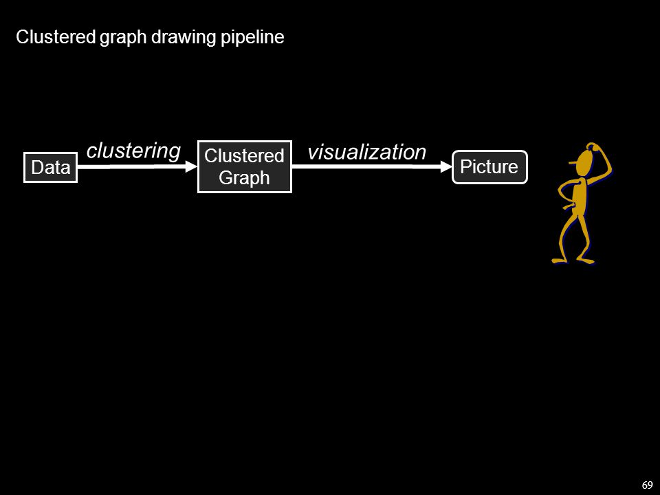 69 Data Picture Clustered Graph visualization clustering Clustered graph drawing pipeline