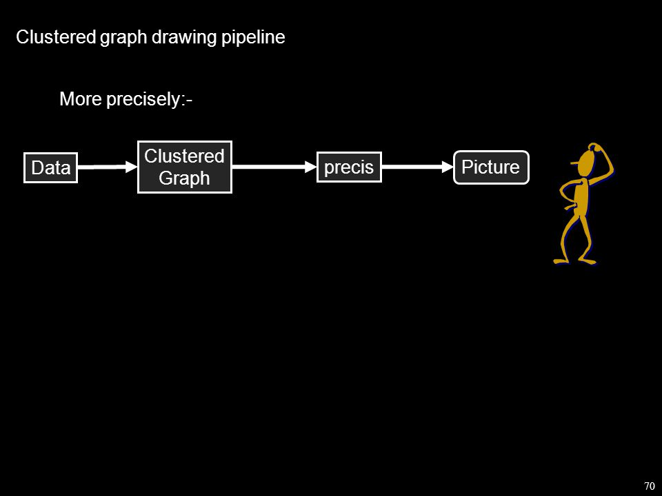 70 Data Picture Clustered Graph Clustered graph drawing pipeline precis More precisely:-