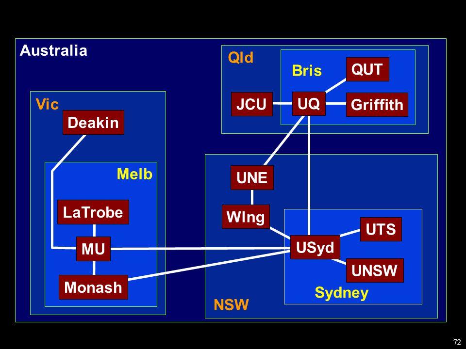 72 Melb Sydney Bris NSW Qld Australia Vic Monash LaTrobe MU UTS UNSW USyd UNE Wlng UQ QUT Griffith Deakin JCU