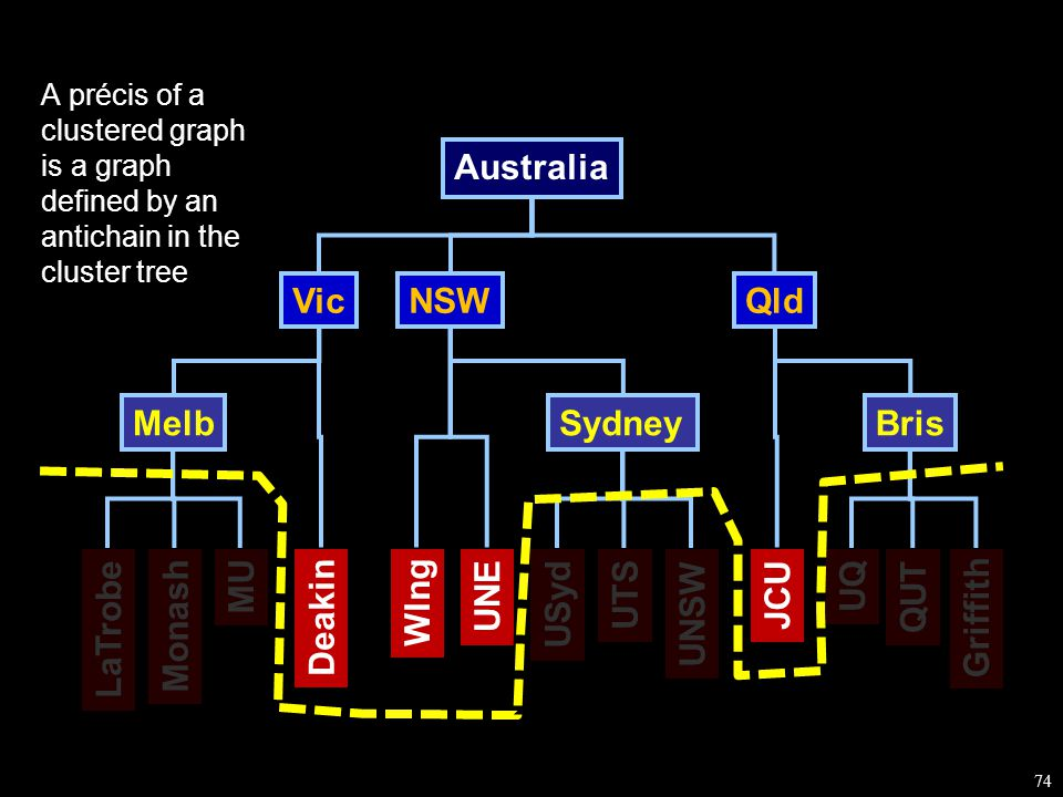 74 QUT Monash LaTrobe MU UTS UNSW USyd UNE Wlng UQ Griffith Deakin JCU MelbSydneyBris NSWQld Australia Vic A précis of a clustered graph is a graph defined by an antichain in the cluster tree