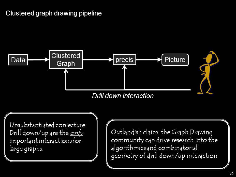 76 Data Picture Clustered Graph Clustered graph drawing pipeline precis Drill down interaction Unsubstantiated conjecture: Drill down/up are the only important interactions for large graphs.