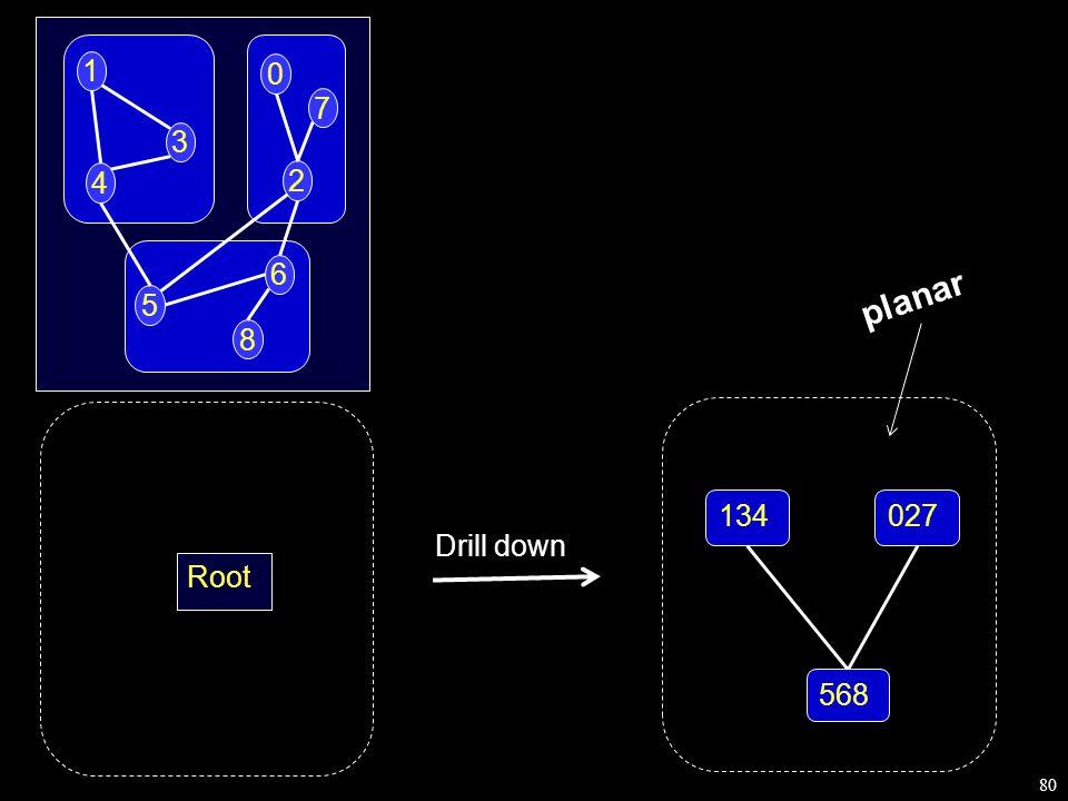 80 1 4 3 2 0 6 5 7 8 Root Drill down 134027 568 planar