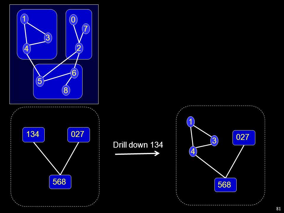 81 1 4 3 2 0 6 5 7 8 Drill down 134 027 568 1 4 3 134027 568