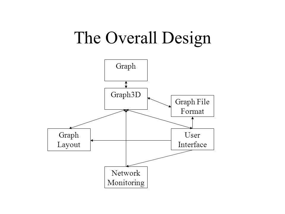 The Overall Design Graph Graph3D Graph Layout Network Monitoring User Interface Graph File Format