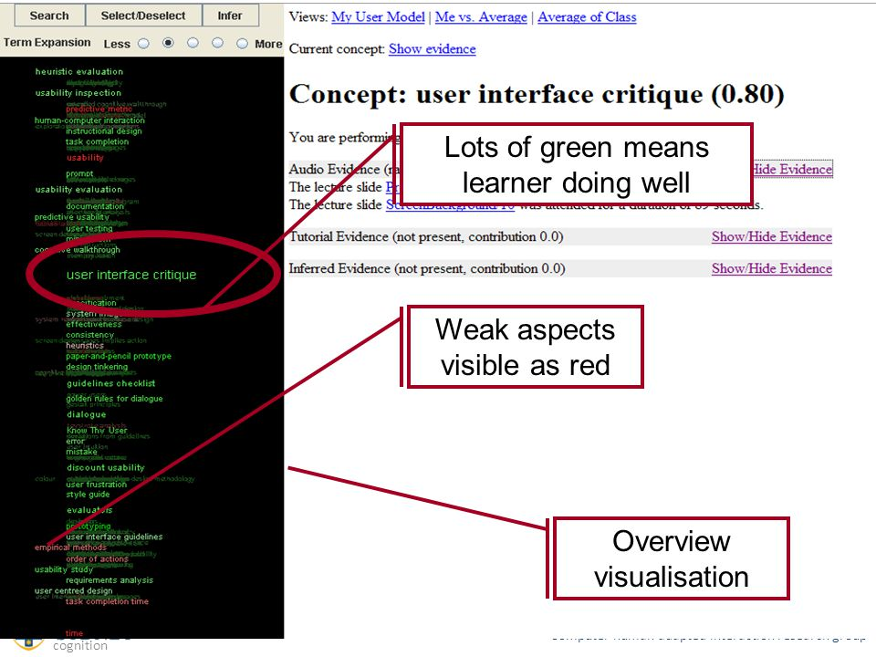 chai: : Computer human adapted interaction research group ITS2008 Lifelong learning, learner models and sugmented cognition SIV Lots of green means learner doing well Weak aspects visible as red Overview visualisation