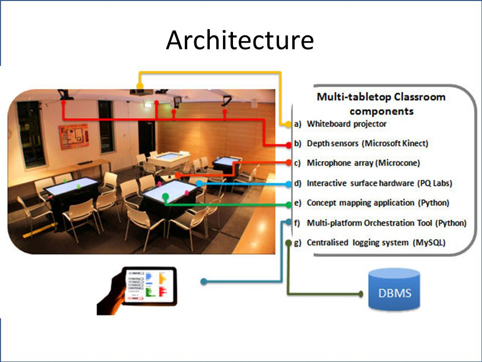 chai: : Computer human adapted interaction research group Architecture