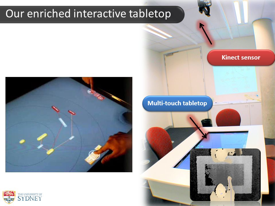 chai: : Computer human adapted interaction research group Our enriched interactive tabletop Kinect sensor Multi-touch tabletop R.