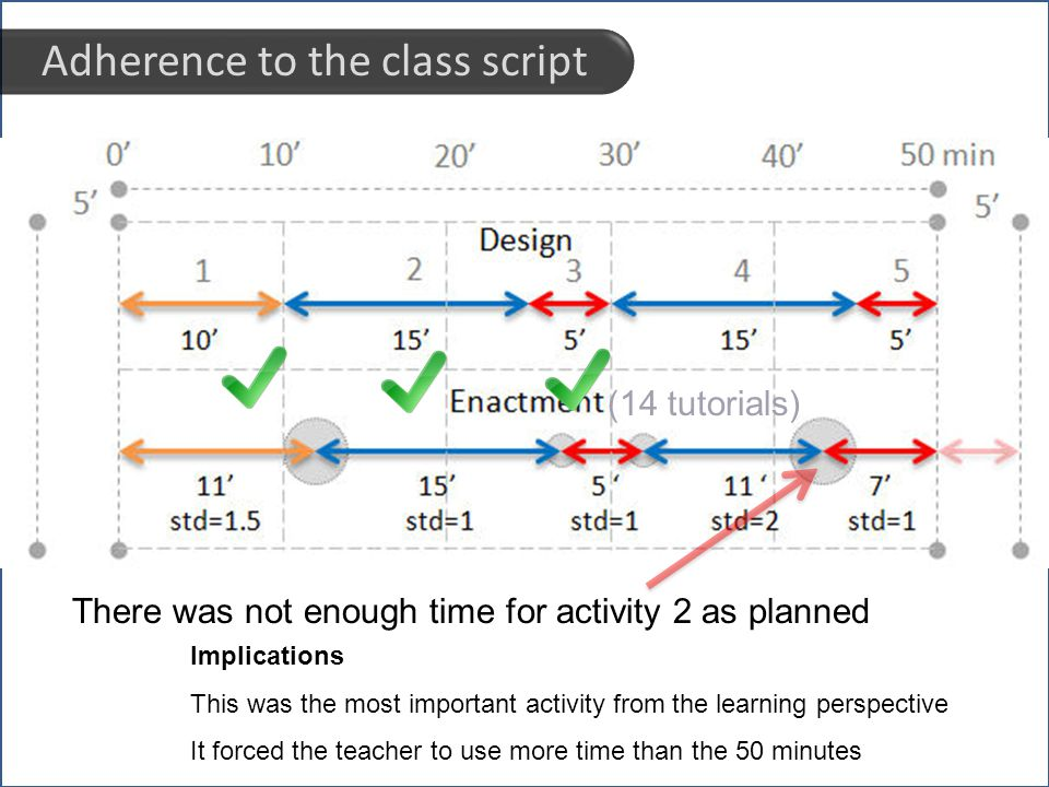 chai: : Computer human adapted interaction research group Adherence to the class script (14 tutorials) Implications This was the most important activity from the learning perspective It forced the teacher to use more time than the 50 minutes There was not enough time for activity 2 as planned