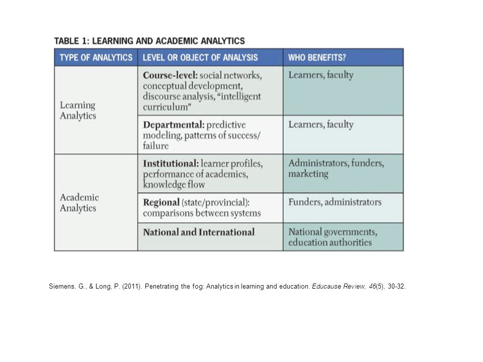 Siemens, G., & Long, P. (2011). Penetrating the fog: Analytics in learning and education.