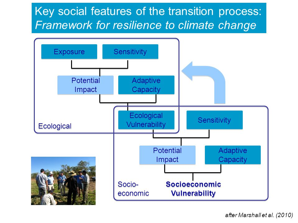 Key social features of the transition process: Framework for resilience to climate change Exposure Sensitivity Adaptive Capacity Potential Impact Ecological Vulnerability Sensitivity Potential Impact Adaptive Capacity Socioeconomic Vulnerability Ecological Socio- economic Socio- economic after Marshall et al.