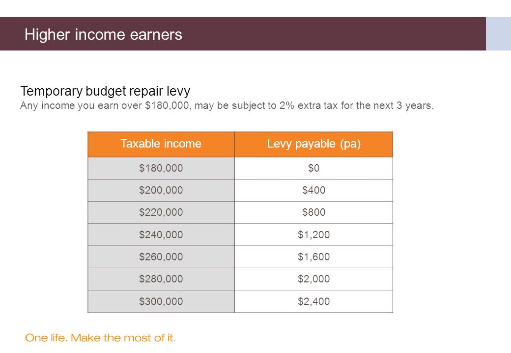 Temporary budget repair levy Any income you earn over $180,000, may be subject to 2% extra tax for the next 3 years.
