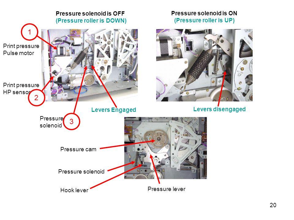 20 Pressure solenoid is OFF (Pressure roller is DOWN) Pressure solenoid is ON (Pressure roller is UP) 1 2 3 Print pressure Pulse motor Print pressure