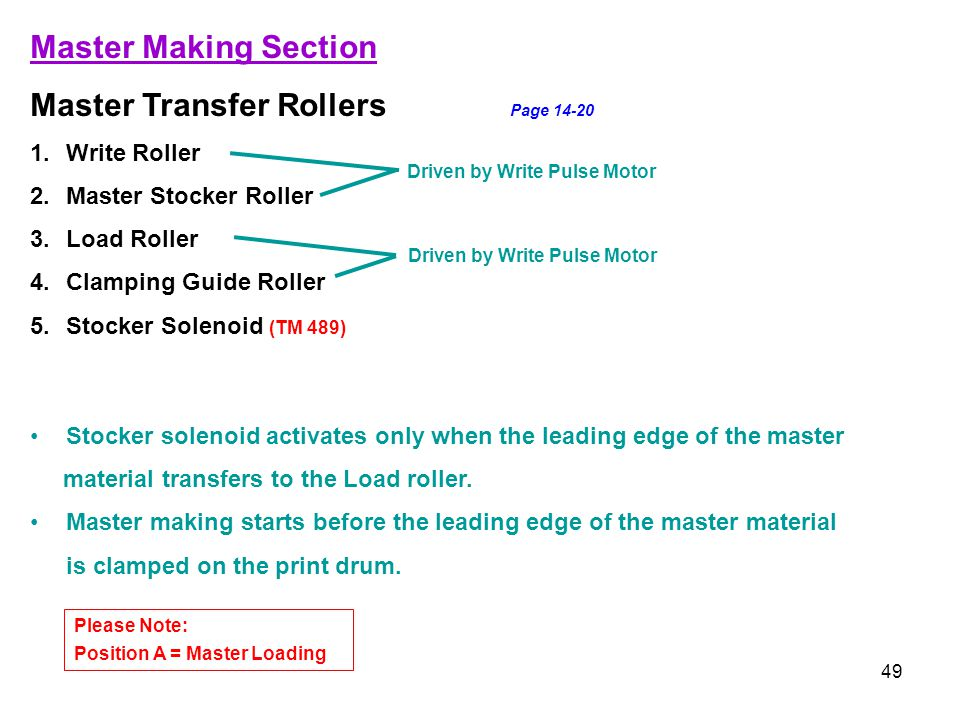 49 Master Making Section Master Transfer Rollers Page 14-20 1.Write Roller 2.Master Stocker Roller 3.Load Roller 4.Clamping Guide Roller 5.Stocker Sol