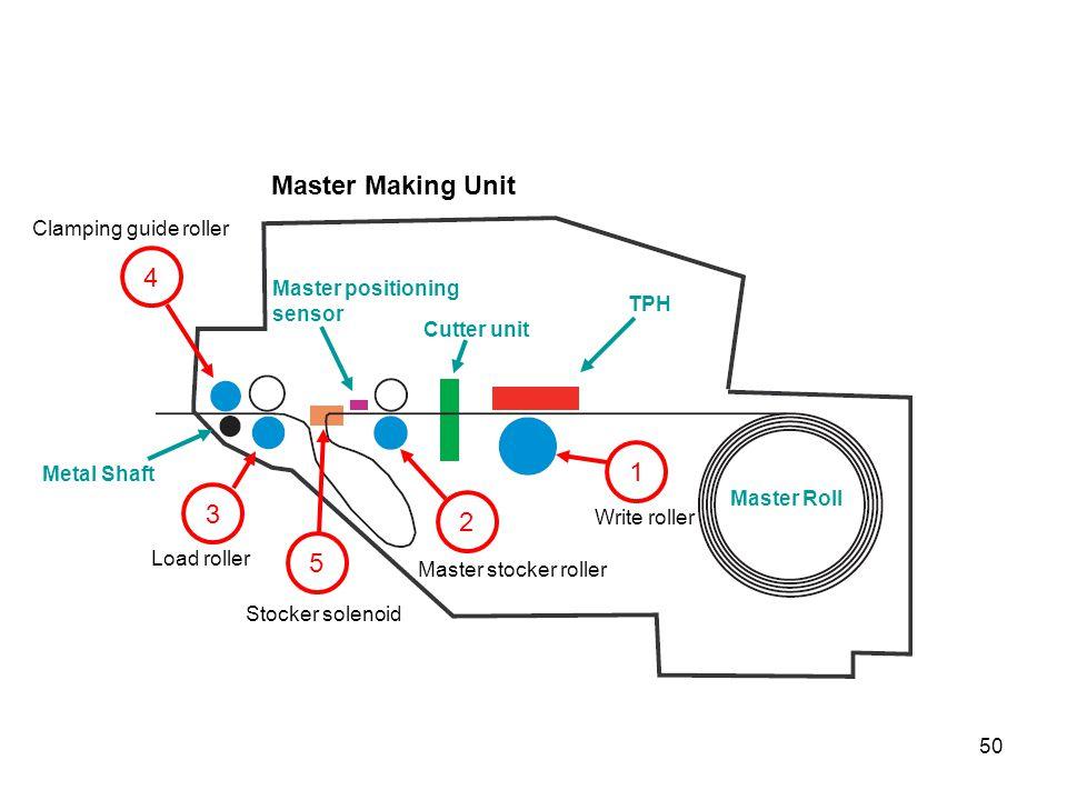 50 Master Making Unit 1 Write roller 2 Master stocker roller Stocker solenoid 5 3 Load roller 4 Clamping guide roller Metal Shaft Master positioning s