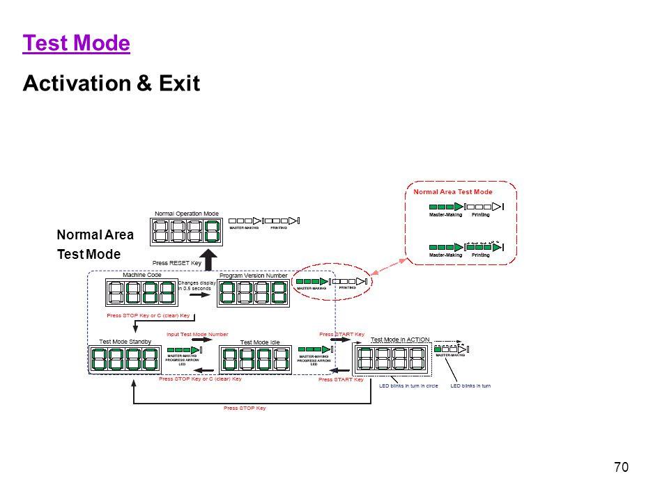 70 Test Mode Activation & Exit Normal Area Test Mode