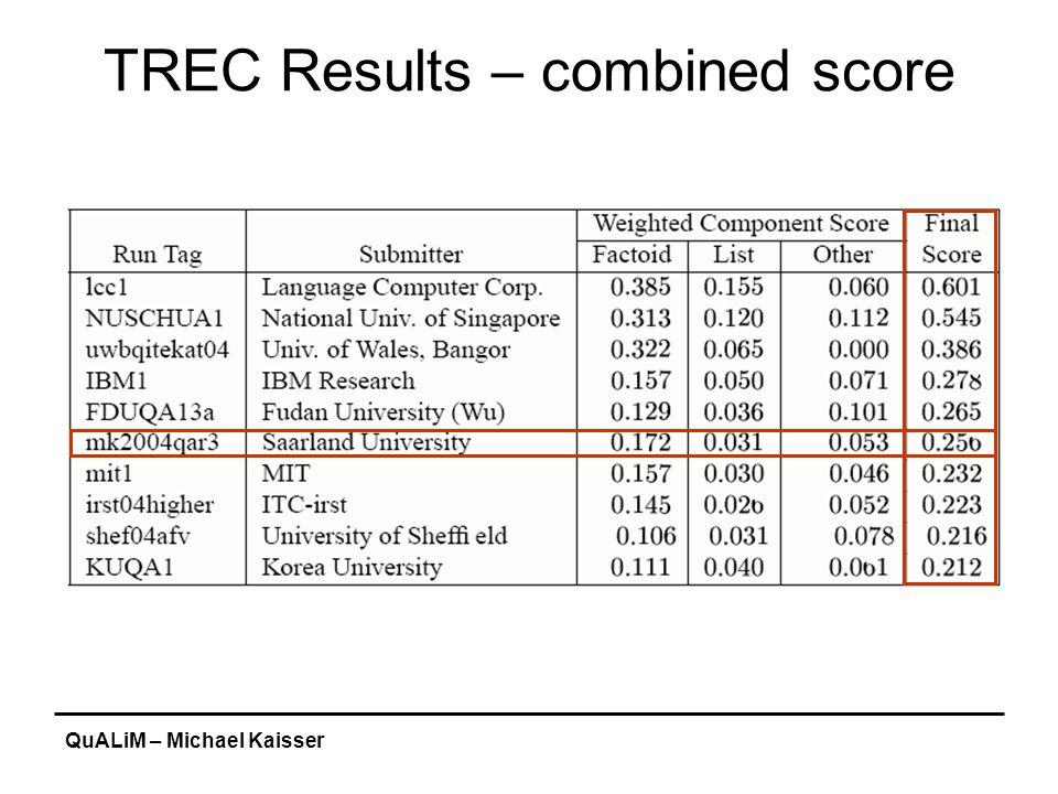 QuALiM – Michael Kaisser TREC Results – combined score