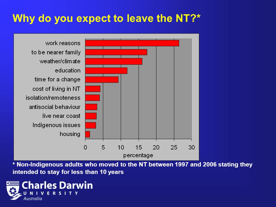 Why do you expect to leave the NT?* * Non-Indigenous adults who moved to the NT between 1997 and 2006 stating they intended to stay for less than 10 years