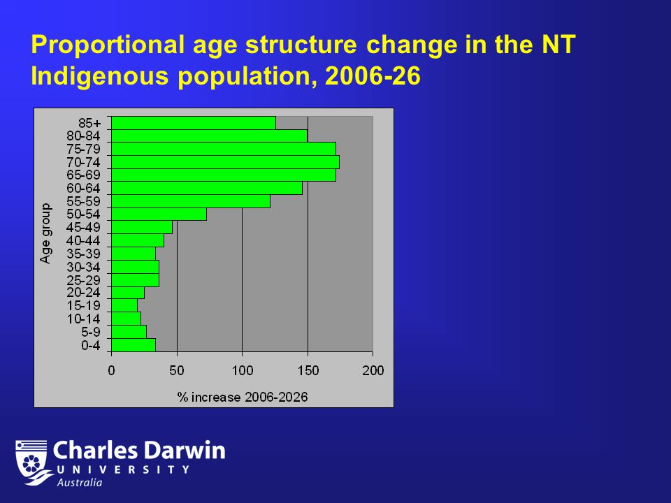 Proportional age structure change in the NT Indigenous population, 2006-26