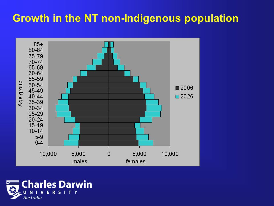 Growth in the NT non-Indigenous population