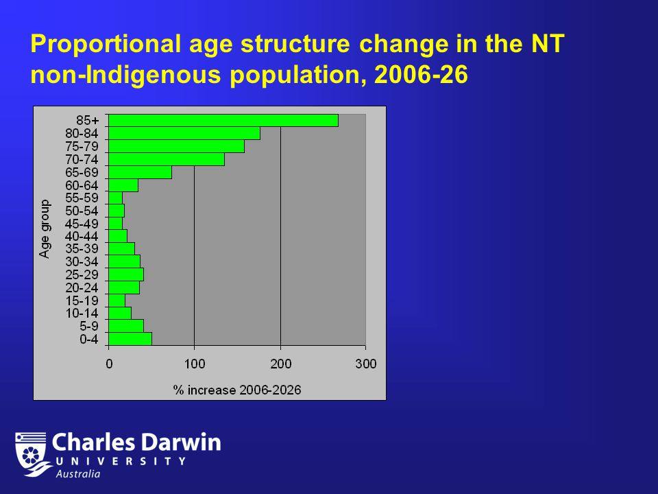 Proportional age structure change in the NT non-Indigenous population, 2006-26