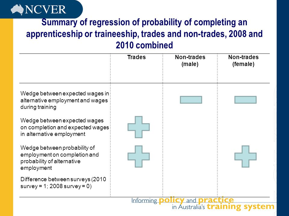 Summary of regression of probability of completing an apprenticeship or traineeship, trades and non-trades, 2008 and 2010 combined TradesNon-trades (male) Non-trades (female) Wedge between expected wages in alternative employment and wages during training Wedge between expected wages on completion and expected wages in alternative employment Wedge between probability of employment on completion and probability of alternative employment Difference between surveys (2010 survey = 1; 2008 survey = 0)