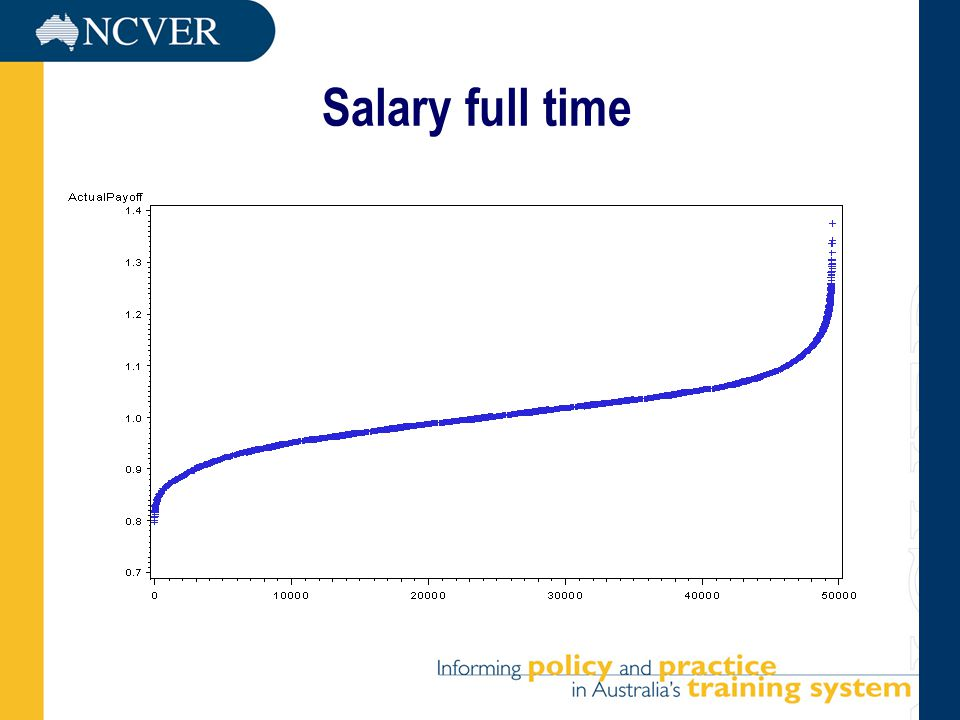 Salary full time