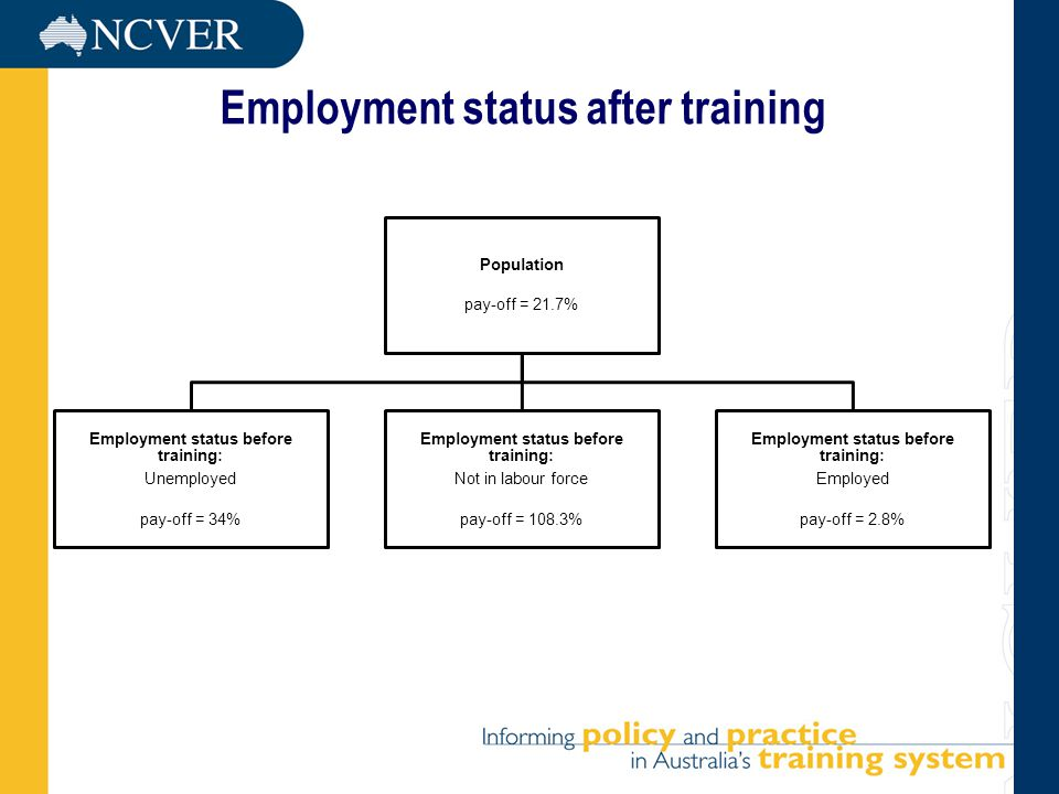 Employment status after training Population pay-off = 21.7% Employment status before training: Unemployed pay-off = 34% Employment status before training: Not in labour force pay-off = 108.3% Employment status before training: Employed pay-off = 2.8%