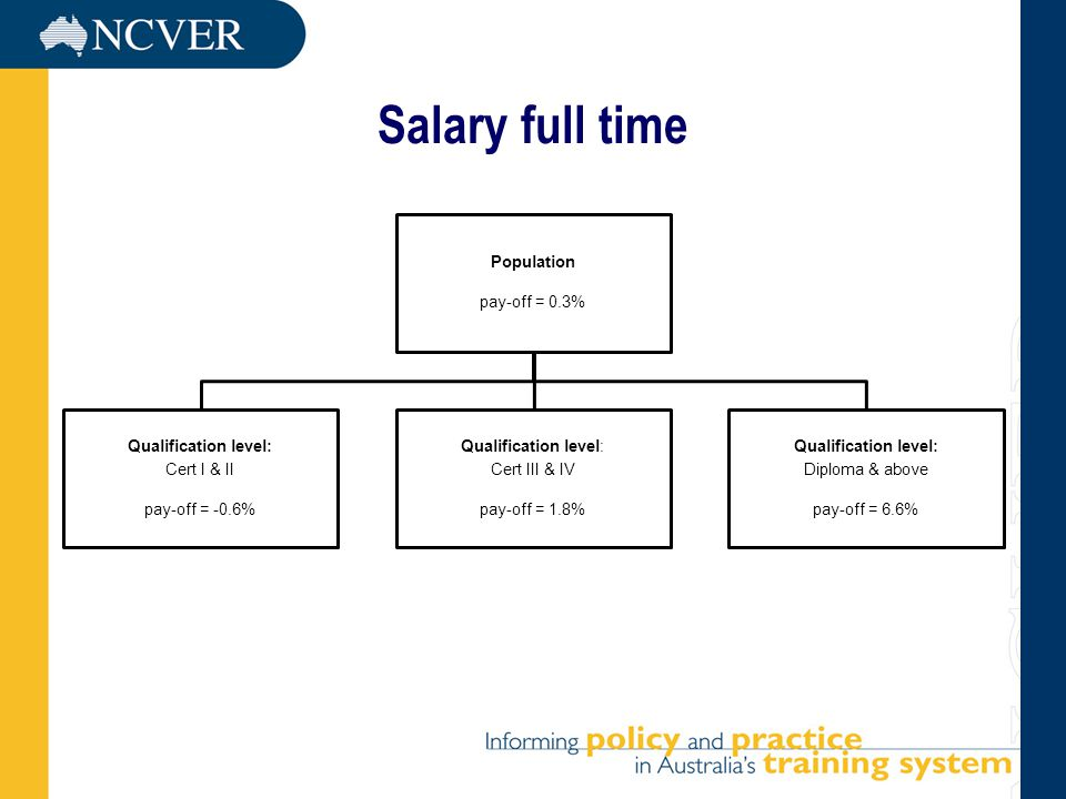 Salary full time Population pay-off = 0.3% Qualification level: Cert I & II pay-off = -0.6% Qualification level: Cert III & IV pay-off = 1.8% Qualification level: Diploma & above pay-off = 6.6%