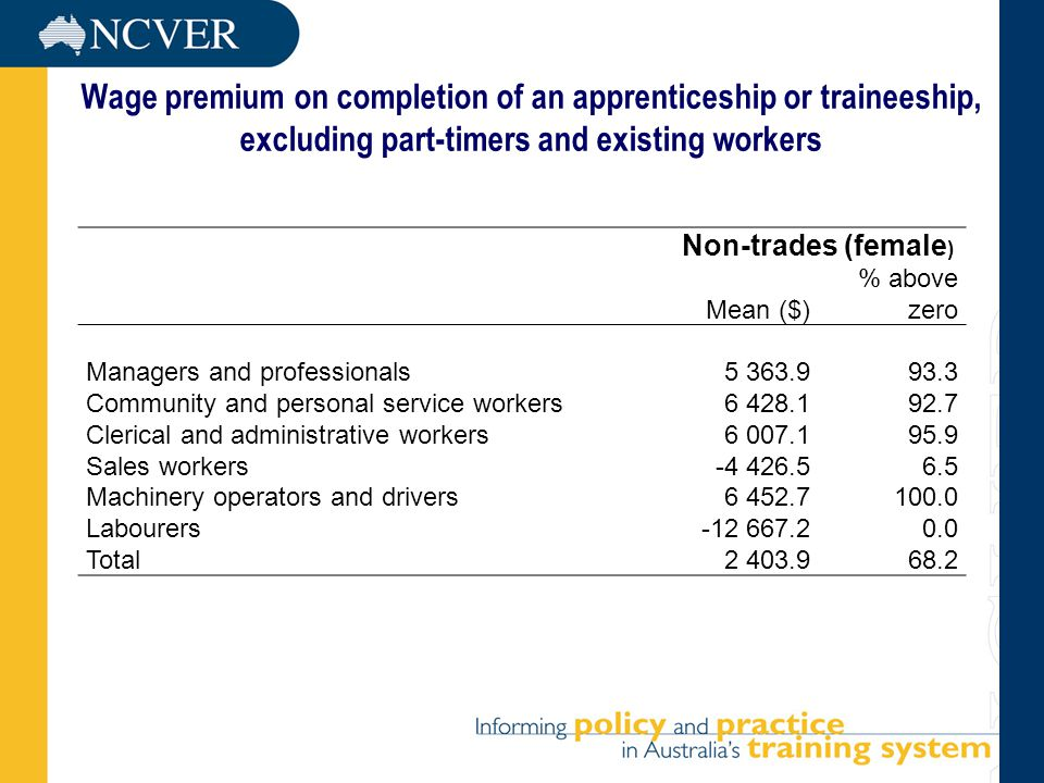 Wage premium on completion of an apprenticeship or traineeship, excluding part-timers and existing workers Non-trades (female ) Mean ($) % above zero Managers and professionals Community and personal service workers Clerical and administrative workers Sales workers Machinery operators and drivers Labourers Total