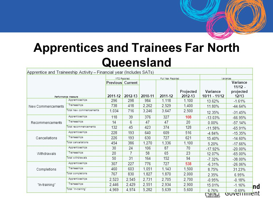 Apprentices and Trainees Far North Queensland Apprentice and Traineeship Activity – Financial year (Includes SATs) Performance measure YTD ReportedFull Year ReportedVariances PreviousCurrent 2010-112011-12 Projected 2012-13 Variance 10/11 - 11/12 Variance 11/12 - projected 12/13 2011-122012-13 New Commencements · Apprenticeships 2962989841,1181,100 13.62%-1.61% · Traineeships 7384182,2622,5291,400 11.80%-44.64% Total new commencements 1,0347163,2463,6472,500 12.35%-31.45% Recommencements · Apprenticeships 11839376327108 -13.03%-66.95% · Traineeships 14647 20 0.00%-57.14% Total recommencements 13245423374128 -11.58%-65.91% Cancellations · Apprenticeships 228193640609516 -4.84%-15.35% · Traineeships 226193630727621 15.40%-14.60% Total cancellations 4543861,2701,3361,100 5.20%-17.66% Withdrawals · Apprenticeships 30241068770 -17.92%-20.00% · Traineeships 207586523 12.07%-65.00% Total withdrawals 503116415294 -7.32%-38.00% Completions · Apprenticeships 307227776727538 -6.31%-26.06% · Traineeships 4606031,0511,1431,500 8.75%31.23% Total completions 7678301,8271,8702,000 2.35%6.95% In-training · Apprenticeships 2,5232,5452,7312,7052,700 -0.95%-0.18% · Traineeships 2,4462,4292,5512,9342,900 15.01%-1.16% Total in-training 4,9694,9745,2825,6395,600 6.76%-0.69%
