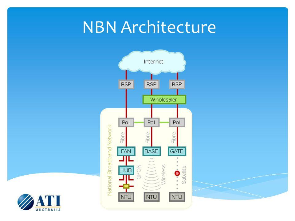NBN Architecture