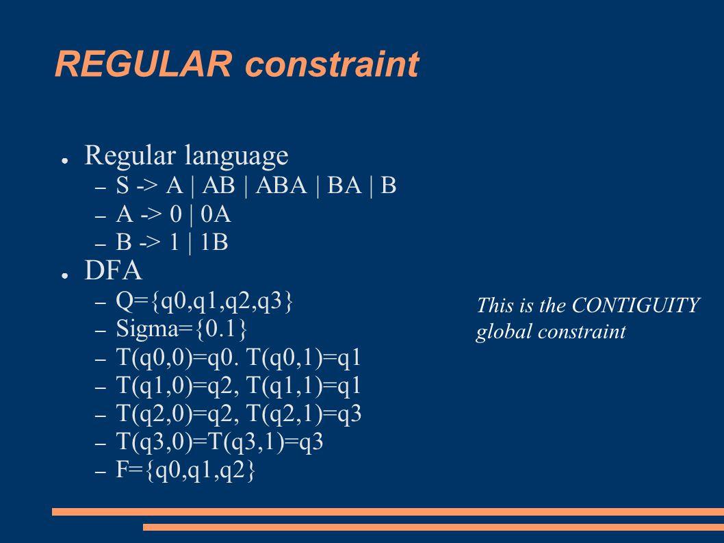 REGULAR constraint ● Regular language – S -> A | AB | ABA | BA | B – A -> 0 | 0A – B -> 1 | 1B ● DFA – Q={q0,q1,q2,q3} – Sigma={0.1} – T(q0,0)=q0.
