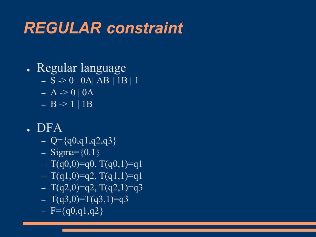 REGULAR constraint ● Regular language – S -> 0 | 0A| AB | 1B | 1 – A -> 0 | 0A – B -> 1 | 1B ● DFA – Q={q0,q1,q2,q3} – Sigma={0.1} – T(q0,0)=q0.
