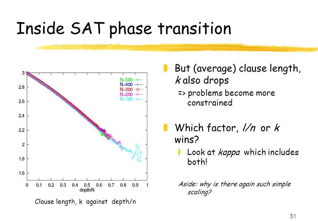 31 Inside SAT phase transition z But (average) clause length, k also drops => problems become more constrained z Which factor, l/n or k wins.