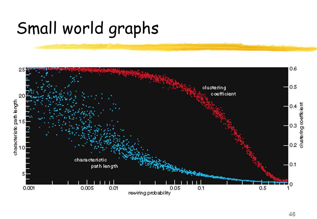 46 Small world graphs