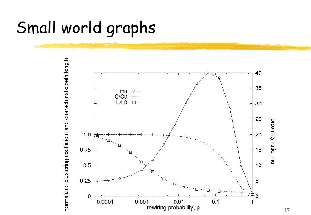 47 Small world graphs