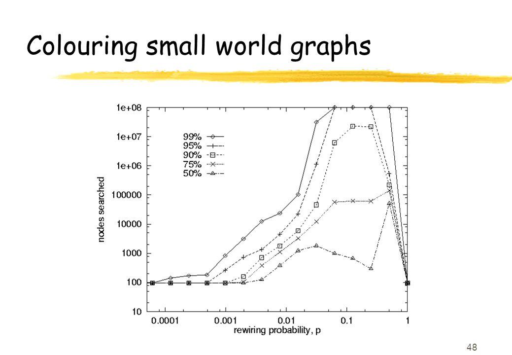 48 Colouring small world graphs