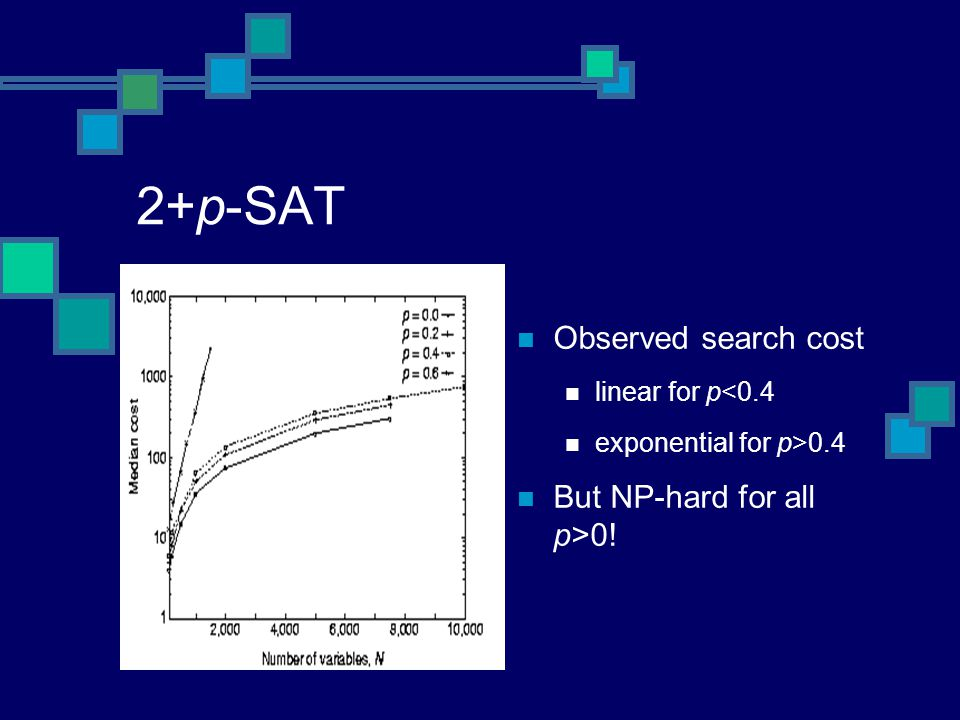 Observed search cost linear for p<0.4 exponential for p>0.4 But NP-hard for all p>0!