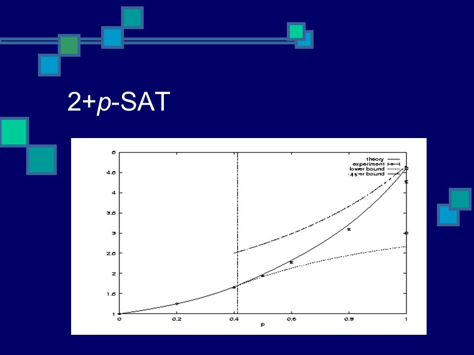2+p-SAT Continuous 2SAT like Discontinuous 3SAT like