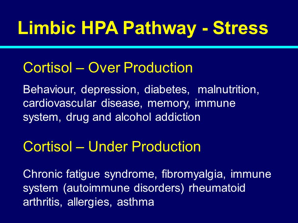 Limbic HPA Pathway - Stress Cortisol – Over Production Behaviour, depression, diabetes, malnutrition, cardiovascular disease, memory, immune system, drug and alcohol addiction Cortisol – Under Production Chronic fatigue syndrome, fibromyalgia, immune system (autoimmune disorders) rheumatoid arthritis, allergies, asthma 05-212
