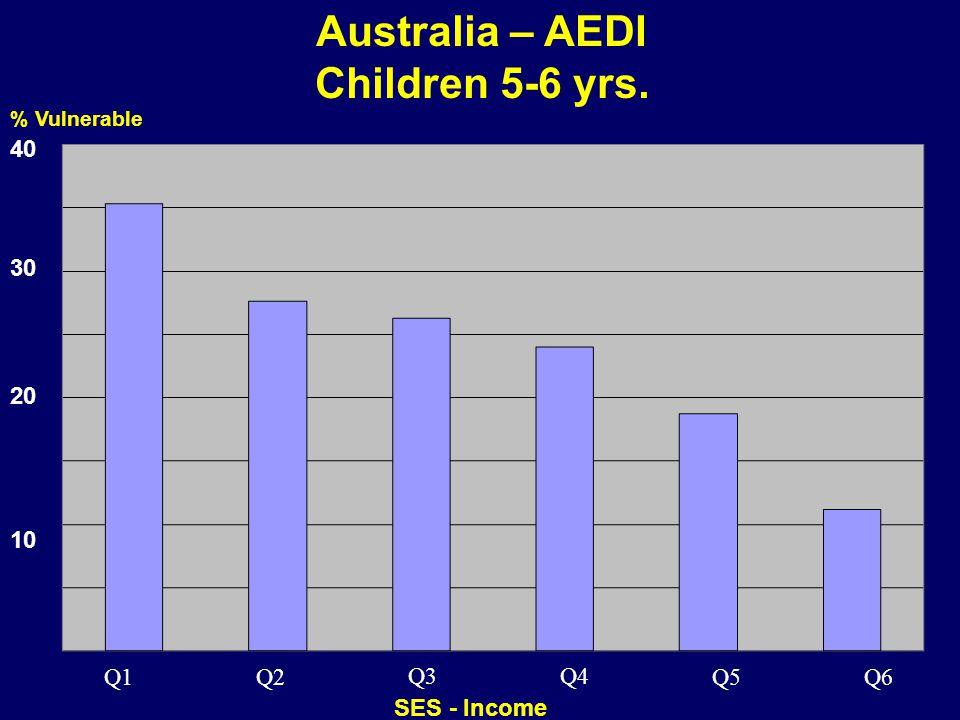 Australia – AEDI Children 5-6 yrs. 07-027 % Vulnerable SES - Income Q1 Q4 Q3 Q2 Q6 Q5 10 30 20 40
