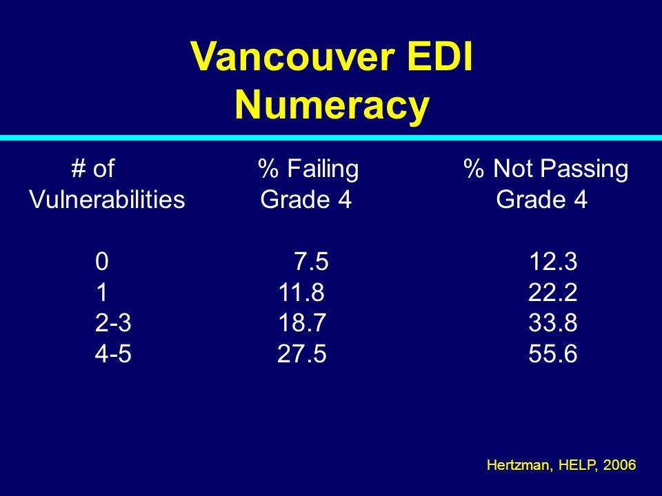 Vancouver EDI Numeracy # of % Failing % Not Passing Vulnerabilities Grade 4 Grade 4 07.5 12.3 1 11.8 22.2 2-3 18.7 33.8 4-5 27.5 55.6 Hertzman, HELP,