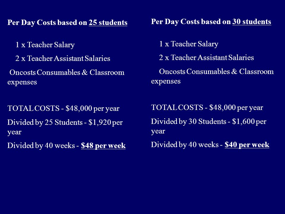 Per Day Costs based on 25 students 1 x Teacher Salary 2 x Teacher Assistant Salaries Oncosts Consumables & Classroom expenses TOTAL COSTS - $48,000 per year Divided by 25 Students - $1,920 per year Divided by 40 weeks - $48 per week Per Day Costs based on 30 students 1 x Teacher Salary 2 x Teacher Assistant Salaries Oncosts Consumables & Classroom expenses TOTAL COSTS - $48,000 per year Divided by 30 Students - $1,600 per year Divided by 40 weeks - $40 per week