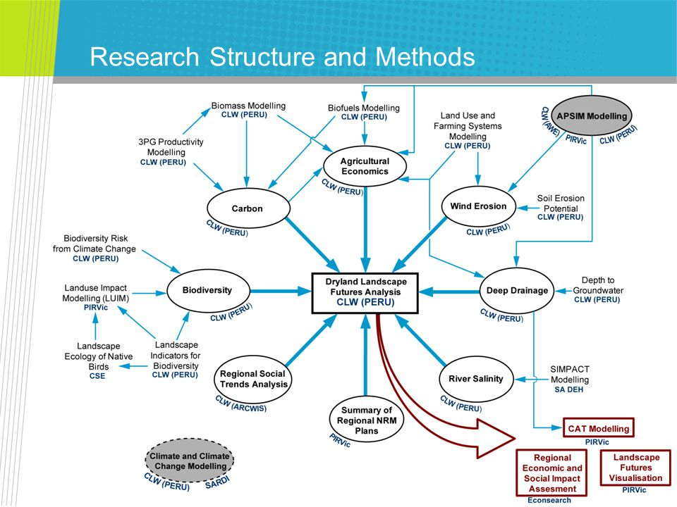 CSIRO LMLF – Dryland Component Research Structure and Methods