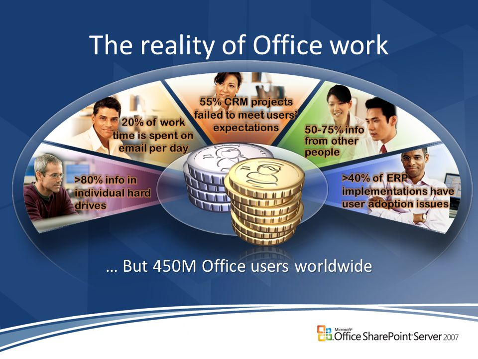 The reality of Office work … But 450M Office users worldwide