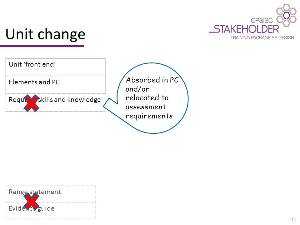 11 Unit change Unit 'front end' Elements and PC Required skills and knowledge Absorbed in PC and/or relocated to assessment requirements Range statement Evidence guide
