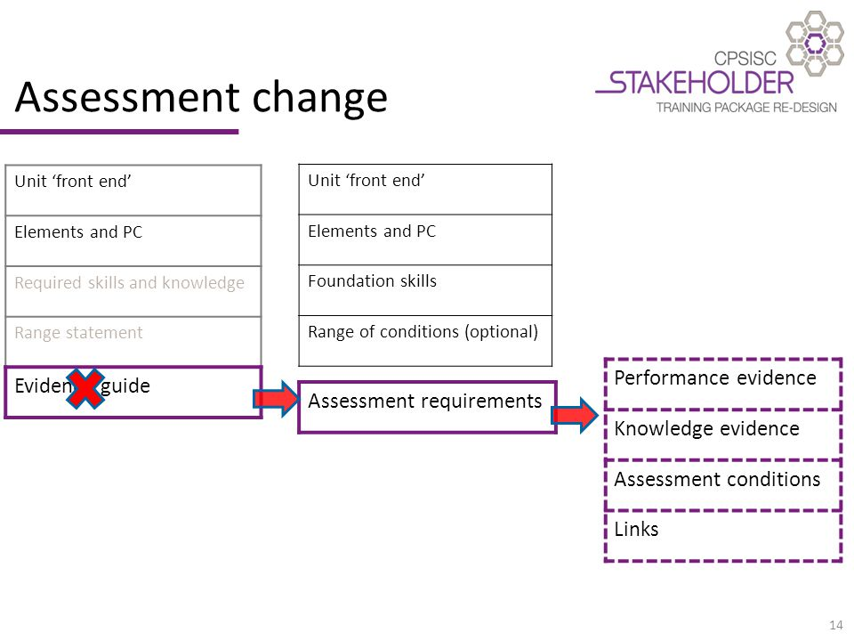 14 Assessment change Unit 'front end' Elements and PC Required skills and knowledge Range statement Evidence guide Performance evidence Knowledge evidence Assessment conditions Links Unit 'front end' Elements and PC Foundation skills Range of conditions (optional) Assessment requirements