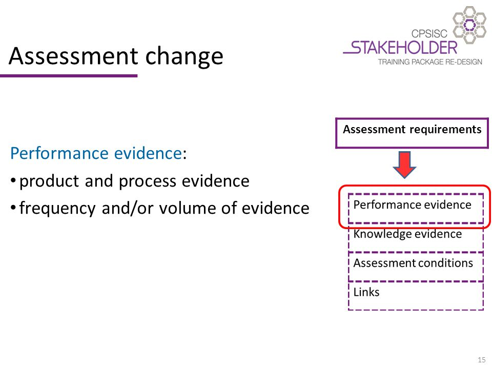 15 Assessment change Performance evidence: product and process evidence frequency and/or volume of evidence Assessment requirements