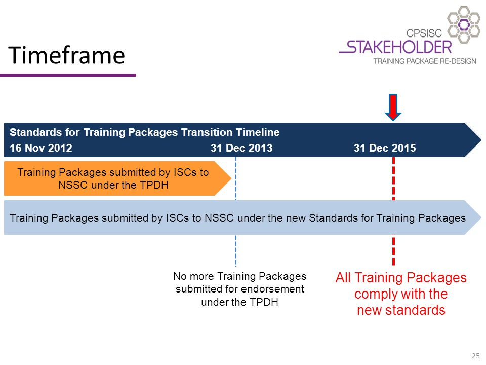 25 Timeframe Standards for Training Packages Transition Timeline 16 Nov 2012 31 Dec 2013 31 Dec 2015 Training Packages submitted by ISCs to NSSC under the TPDH Training Packages submitted by ISCs to NSSC under the new Standards for Training Packages No more Training Packages submitted for endorsement under the TPDH All Training Packages comply with the new standards